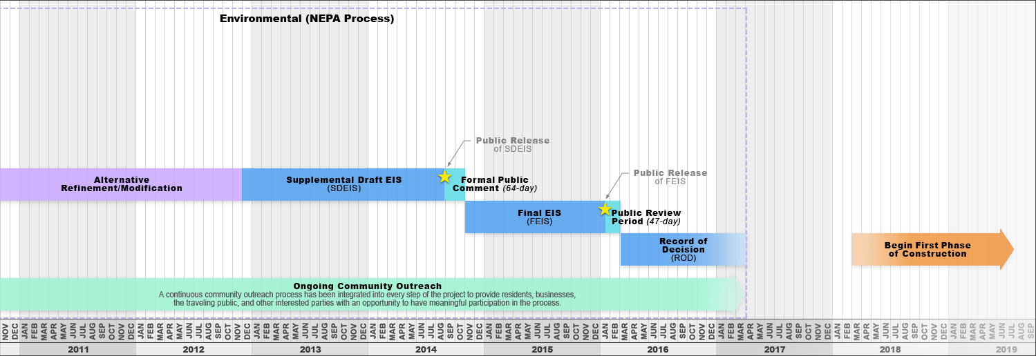 Click and drag to pan the I-70 East EIS schedule graphic (November 2010 through 2019)